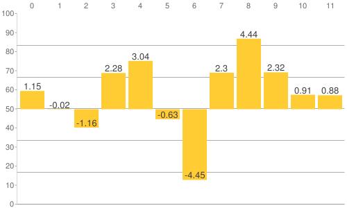 NY金・プラチナ・銀と原油、為替、主要株価指数の騰落率比較チャート:2020年1月21日までの年初来騰落率